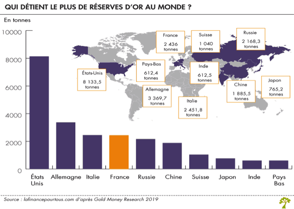 réserves d'or dans le monde