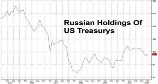 russian holdings
